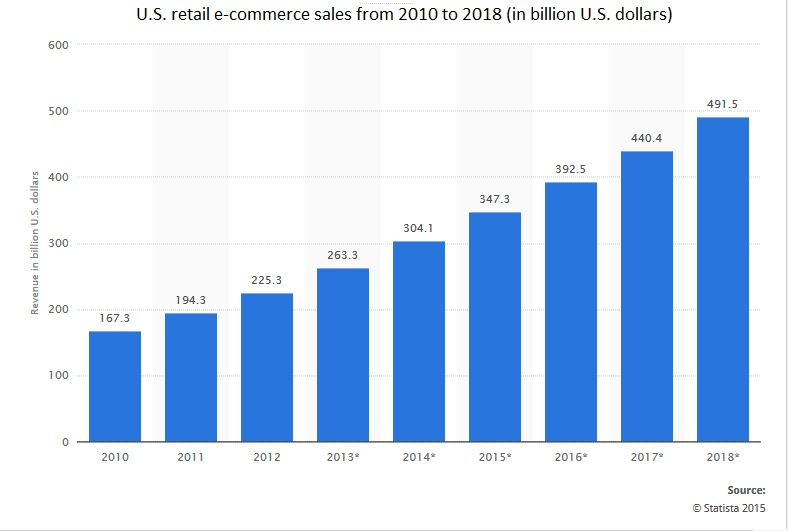 Growth pattern of US ecommerce sales
