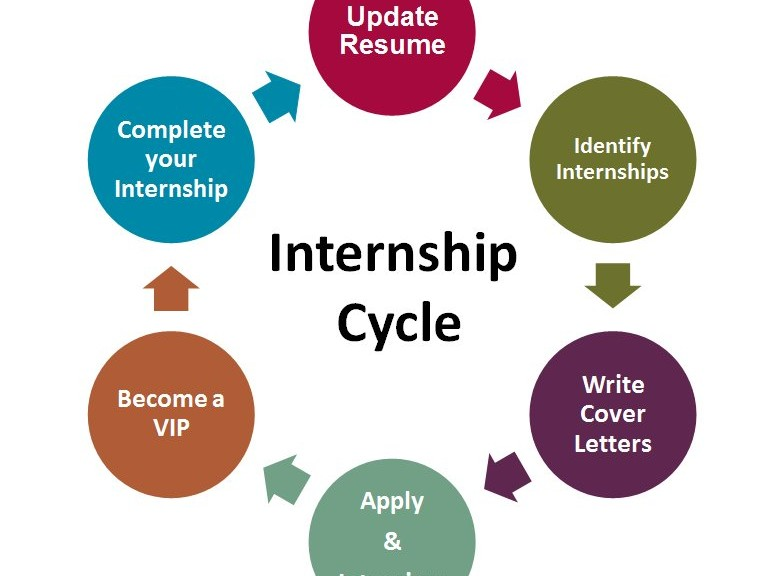 How to find remote internships